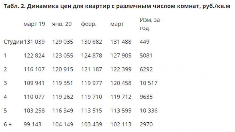 Динамика цен для квартир с различным числом комнат, руб. за кв.м