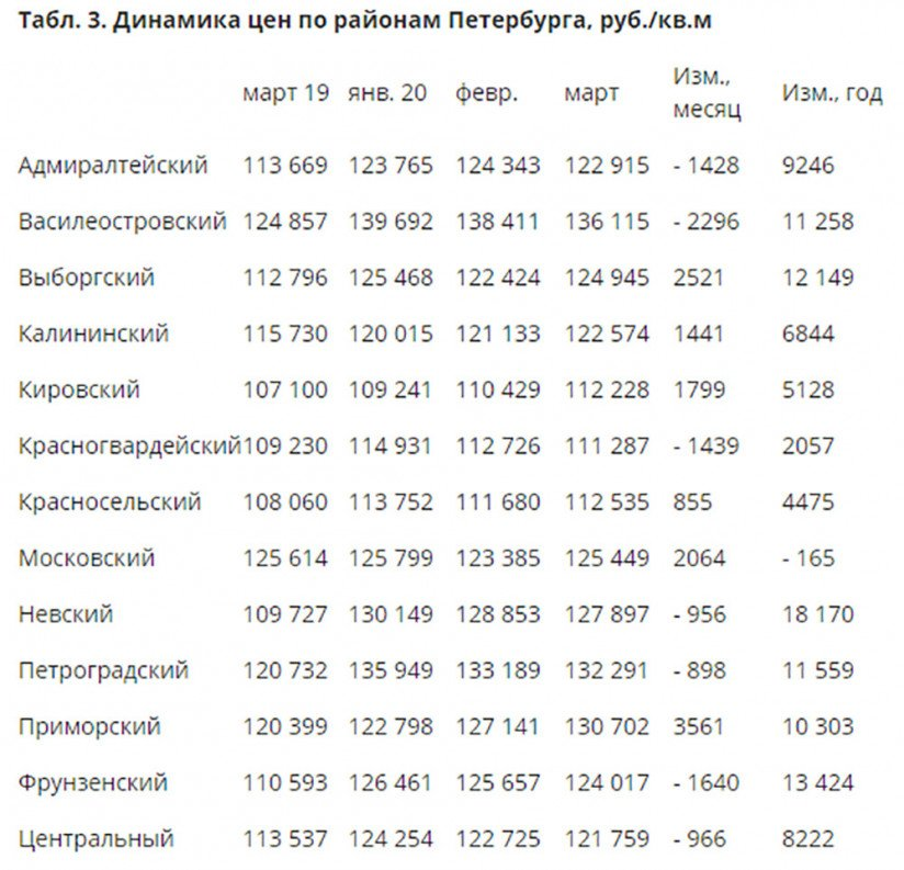 Динамика цен по районам Петербурга, руб. за кв.м