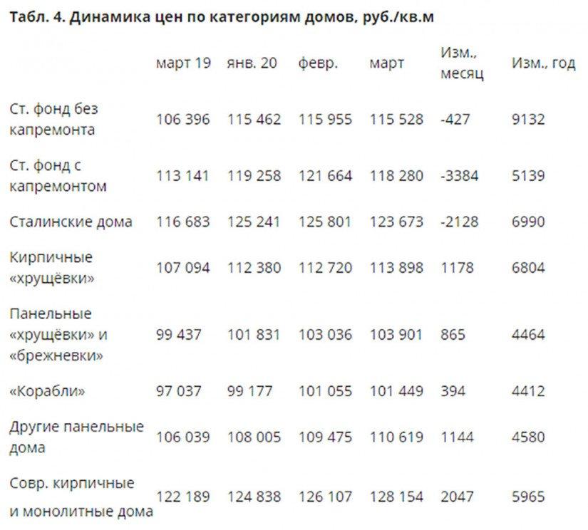 Динамика цен по категориям домов, руб. за кв.м