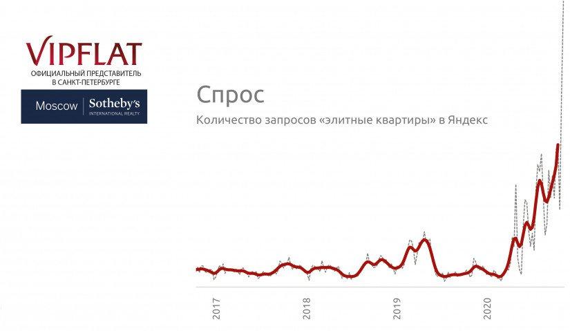 Спрос-на-элитную-недвижимость-2020- VIPFLAT