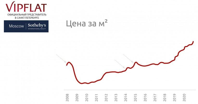 Рост-цен-на-элитную-недвижимость-2020- VIPFLAT
