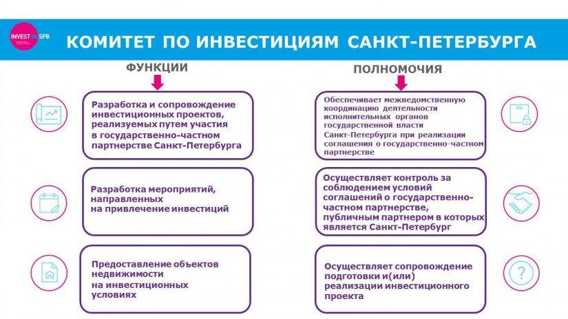СПб-ГБУ-Управление-инвестиций-