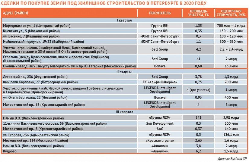 Сделки-по-покупке-земли-под-жилищное-строительство-в-Петербурге-в-2020-году