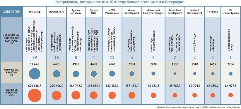 Застройщики, которые ввели в 2020 году больше всего жилья в Петербурге