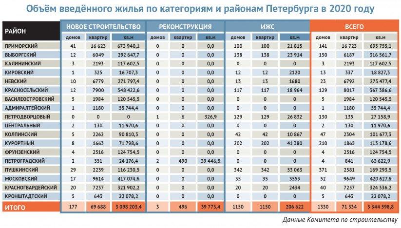 Объём введённого жилья по категориям и районам Петербурга в 2020 году
