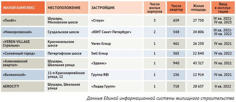 Строящиеся в Петербурге жилые комплексы, продажи в которых разрешены с использованием эскроу-счетов