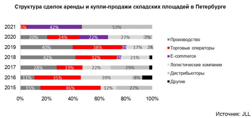 https://admin.nsp.ru/storage/medialibrary/39601/conversions/JLL-%D1%81%D0%BA%D0%BB%D0%B0%D0%B4%D1%8B-%D0%A1%D0%9F%D0%91-1%D0%BA%D0%B22021-2-cropped-thumb_big_xl-1618327727.jpg