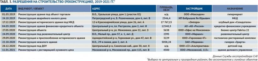 Табл. 3. Разрешения на строительство (реконструкцию), 2019-2021 гг.*