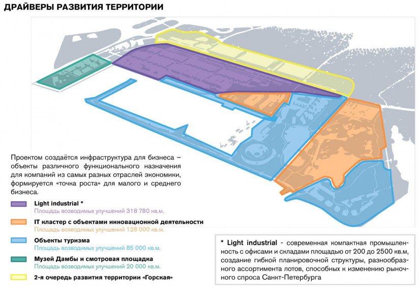 Горская_драйверы-развития-территории